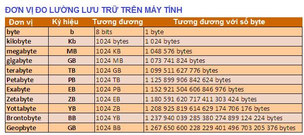 Cách tính đơn vị file trên máy tính