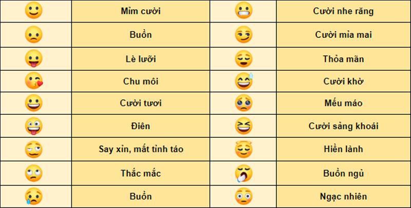 Ý nghĩa của các biểu tượng cảm xúc